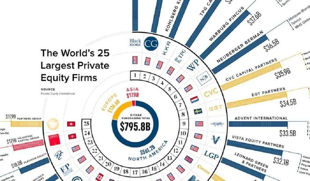 Private Equity Funds | Τα 25 μεγαλύτερα στον κόσμο | Γράφημα