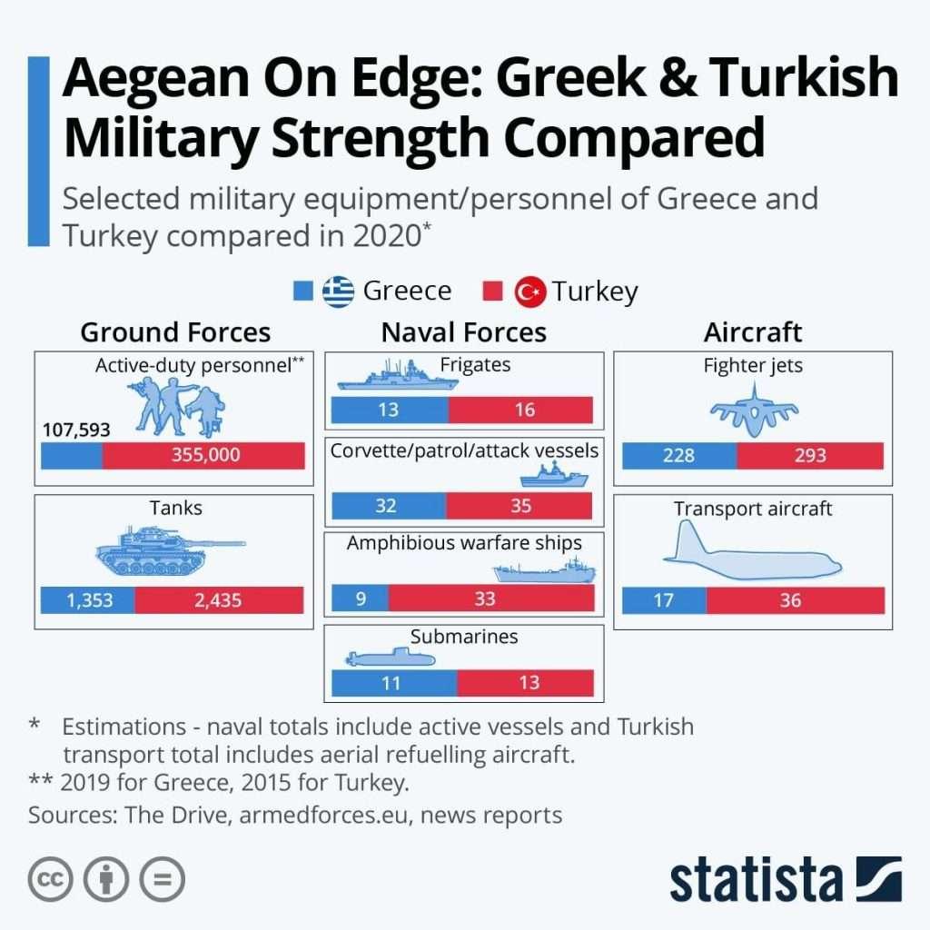 greece vs turkey