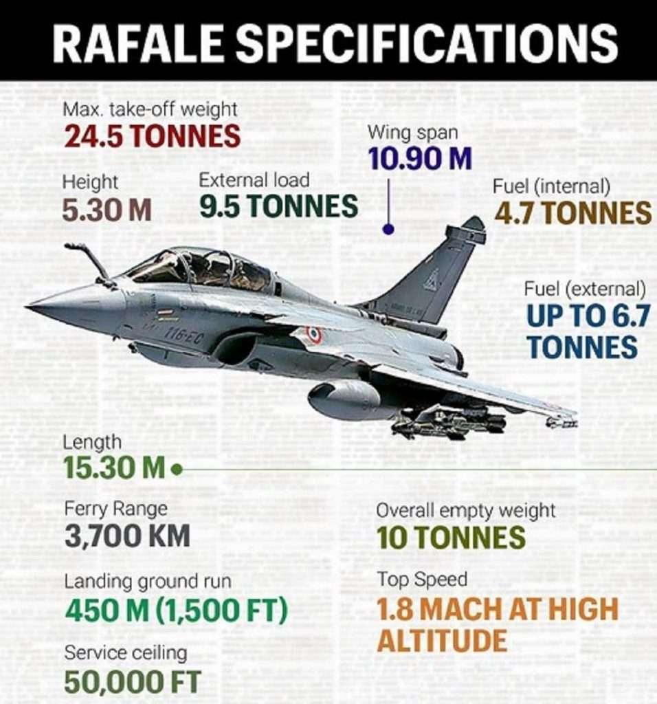 Rafale   F-16   F-35 : Οι δυνατότητες και η σύγκριση