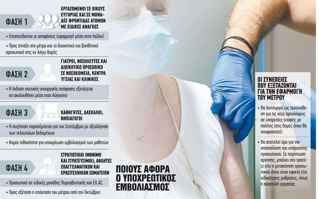 Υποχρεωτικός εμβολιασμός σε 4 φάσεις